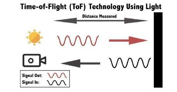 TOF Technology